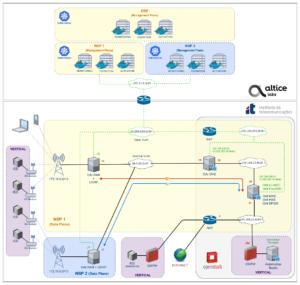 SliceNet Smart Grid